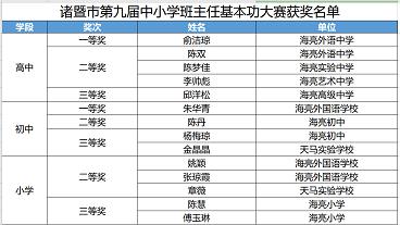 海亮小学陈慧,傅玉琳老师获得诸暨市第九届中小学基本功大赛三等奖